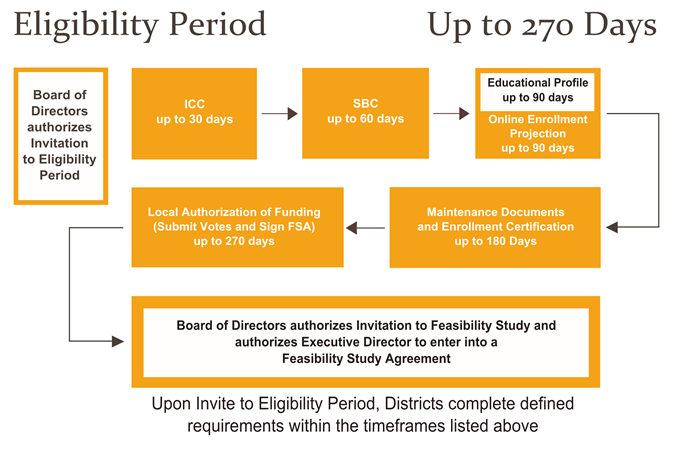 Eligibility Period Up to 270 Days