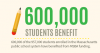 c. Number of Students Benefitted